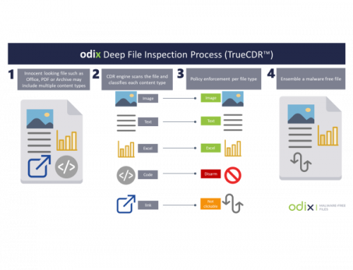How does CDR improve file security?